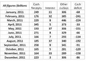 Projected 2011 Cash flow
