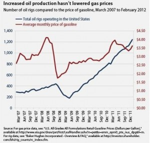drilling_gas_prices_chart