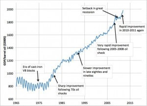 oil -- u.s. oil efficiency improving